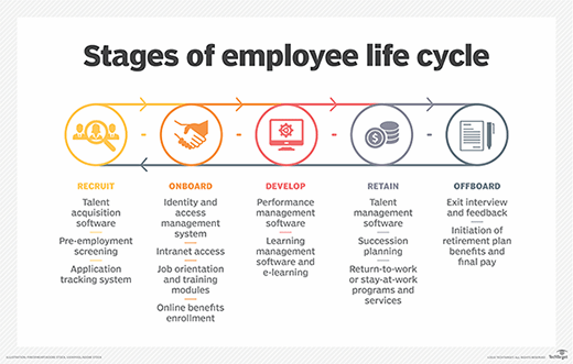 Employee Life Cycle A Definite Guide Techclouds